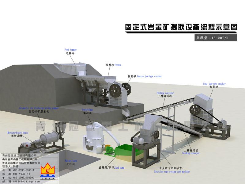 沙金设备-岩金矿提取