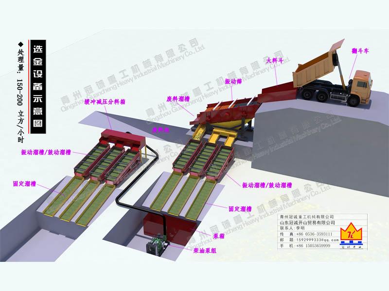 150-200li方脄huangi量振动筛taosha金设备