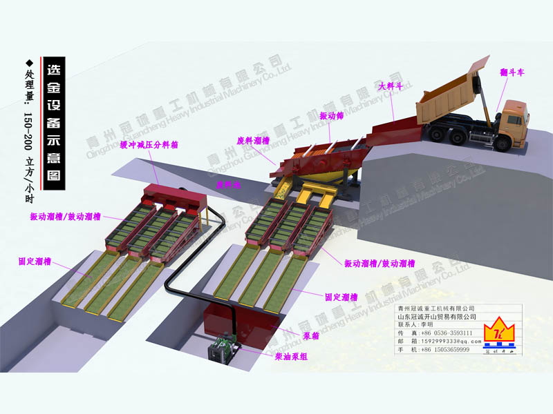 150-200lifangmi处理liang振动筛taosha金设备