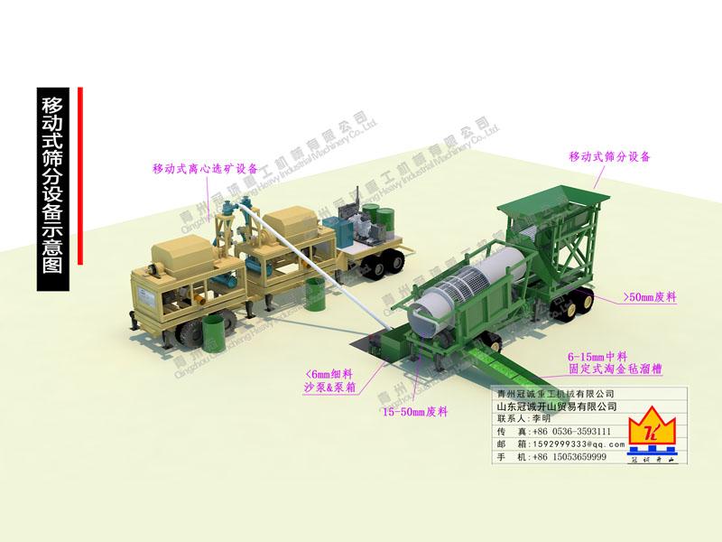 200-300吨移动式筛分+黄金精选矿设备